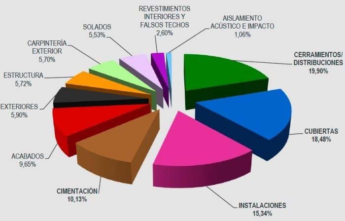 patologías en la edificación porcentajes