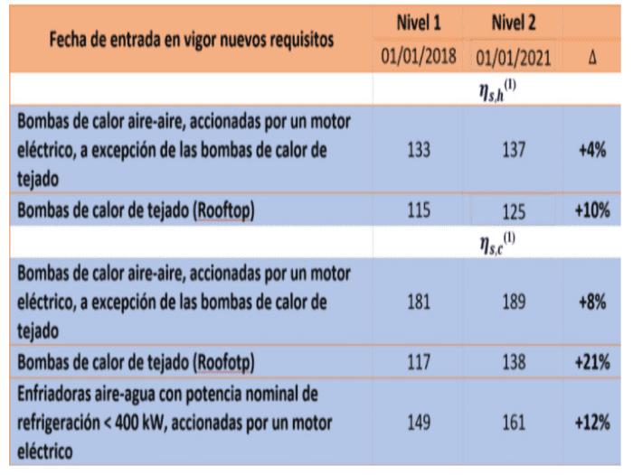 fechas vigencia reglamento 2016 2281