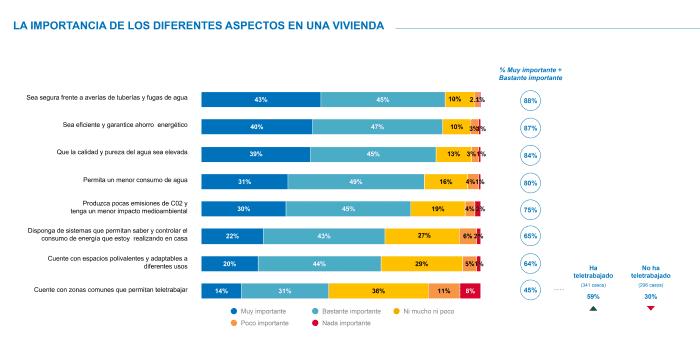 grafico aspectos a valorar en vivienda