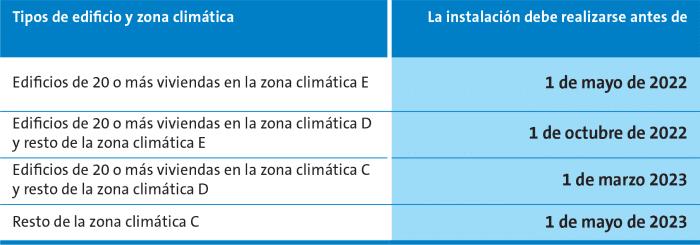 plazos dispositivos individuales calefacción