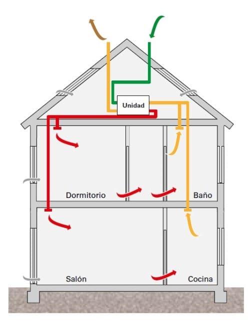 sistema de ventilación doble flujo