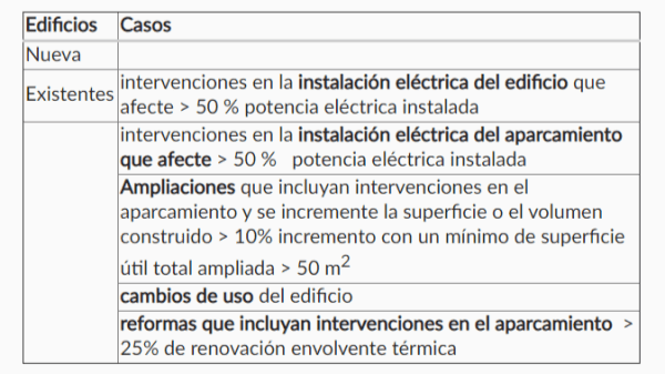 ambito aplicacion modificaciones cte