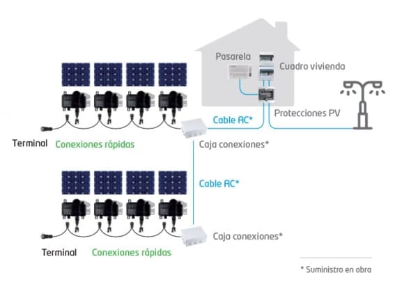 diagrama instalacion fotovoltaica