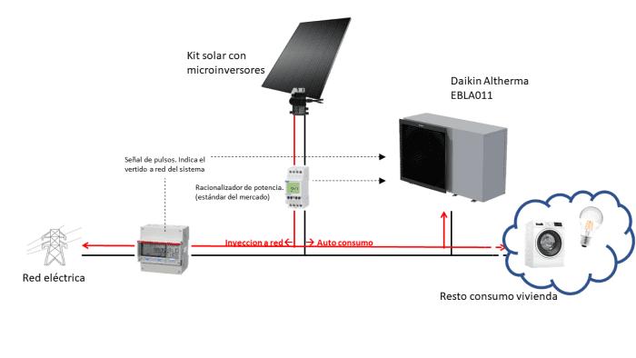 integracion aerotermia y fotovoltaica