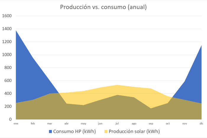 produccion vs consumo