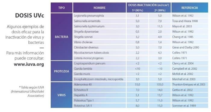 tabla dosis tecnologia ultravioleta