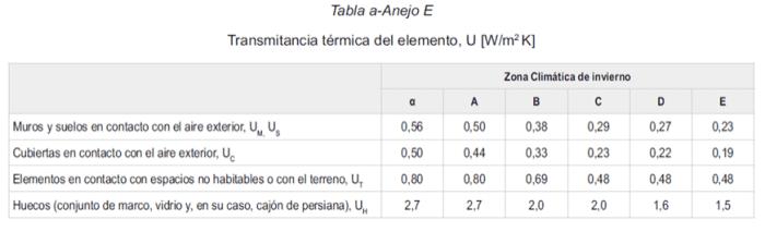 valores transmitancia termica nuevo cte