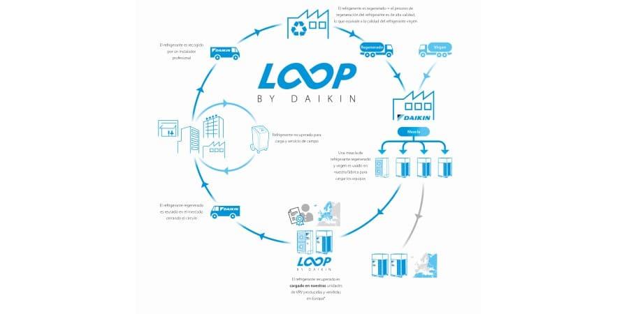 Economía circular de los refrigerantes: programa L∞P de Daikin