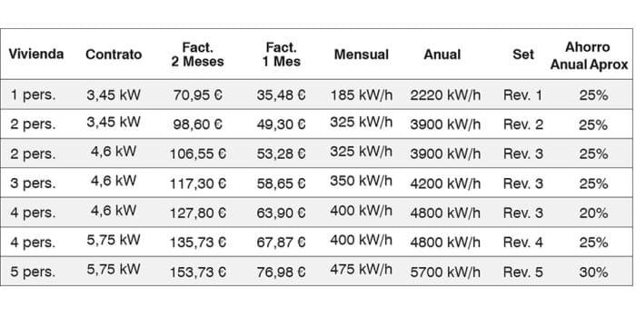 tabla consumos autoconsumo fotovoltaico