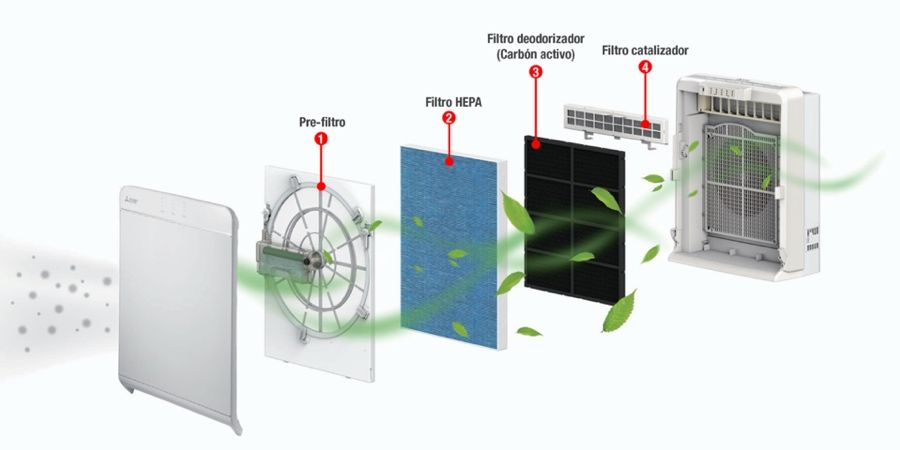 mitsubishi electric purificadores de aire