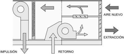 recuperadores de calor aire aire