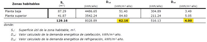 calculo demanda energetica