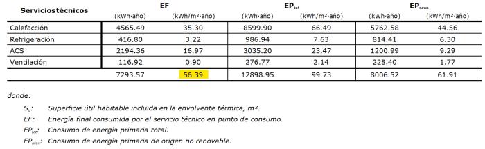 consumo energia final con medidas mejora