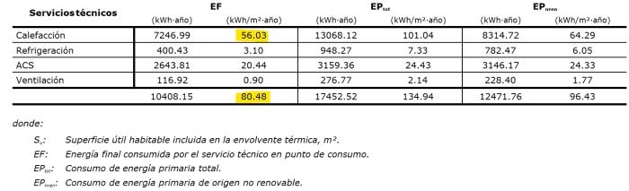 consumo energia final mejora carpinterias