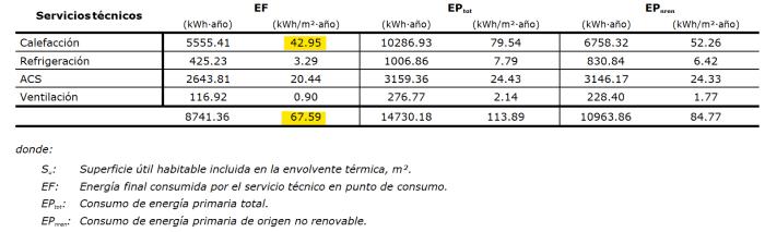 consumo energia final mejoras cubierta
