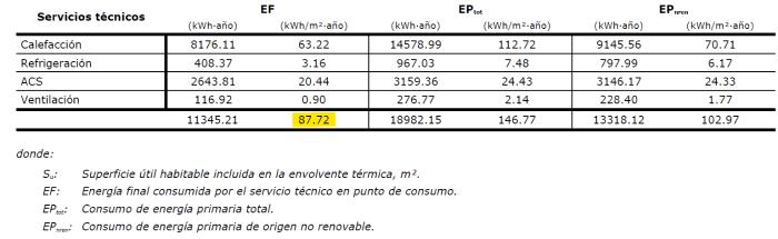 consumo energia final vivienda duplex