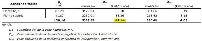 demanda energetica mejoras cubierta
