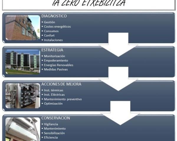 metodologia proyecto etxebizitza