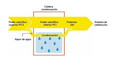 tecnologia de condensacion