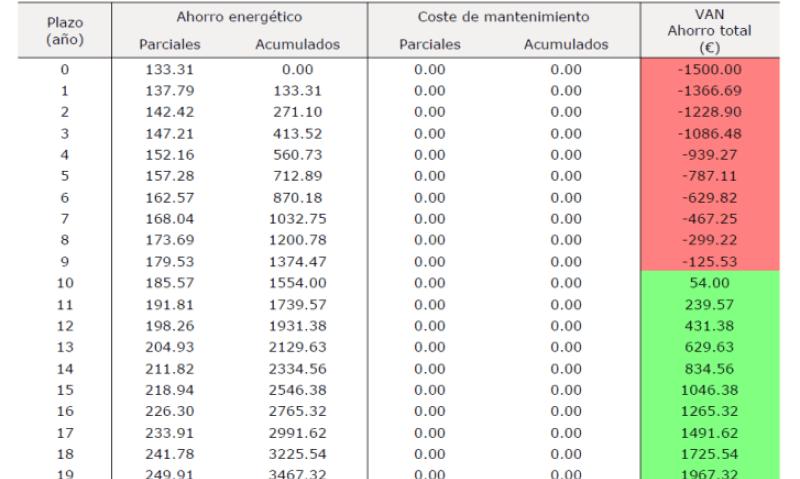 amortizacion anual cambio caldera por aerotermia acs