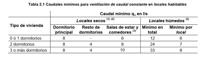 calculo caudal ventilacion