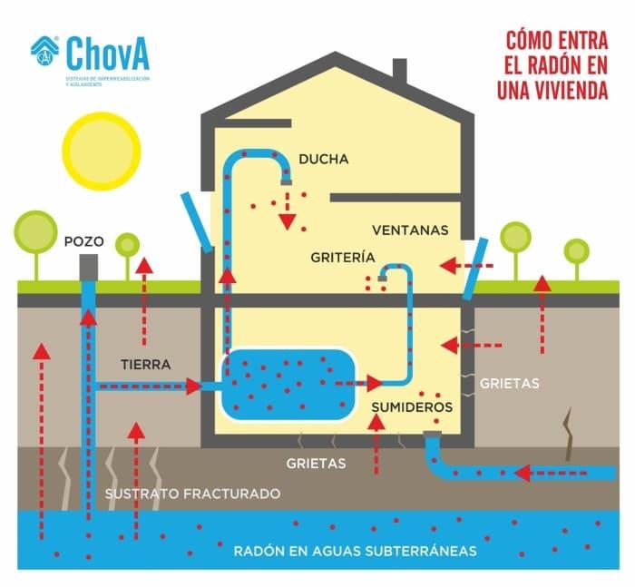 como entra radon en vivienda