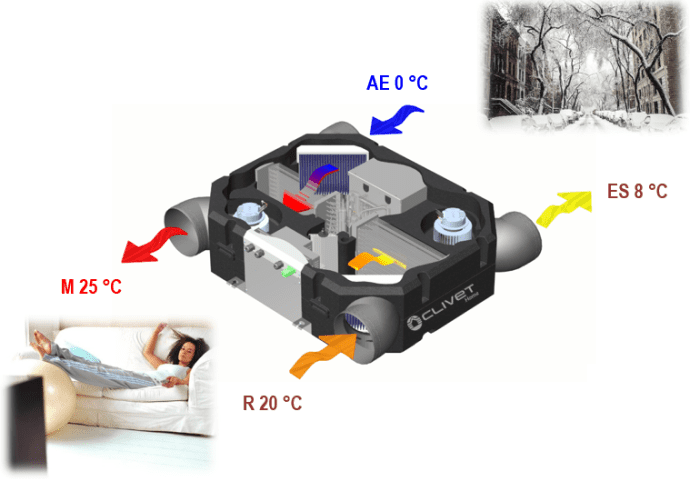 funcionamiento recuperacion termodinamica