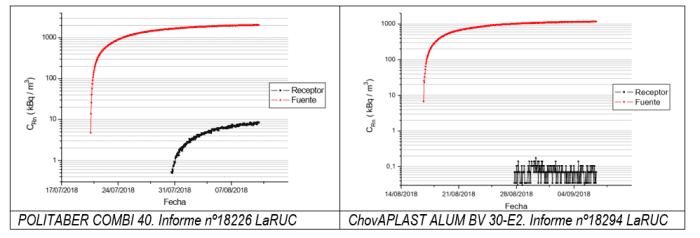 grafica evolucion gas radon
