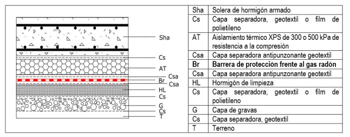 sistema proteccion frente al radon aislamiento solera