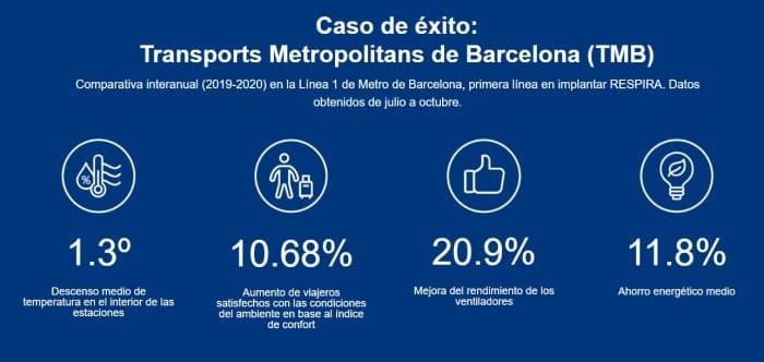 ventilacion inteligente metro barcelona