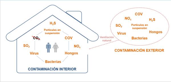 ventilacion natural grafico