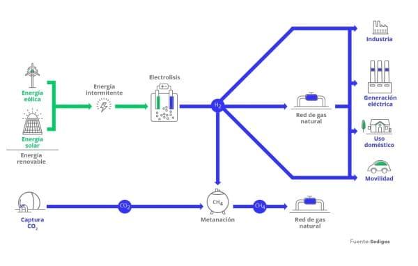esquema hidrogeno