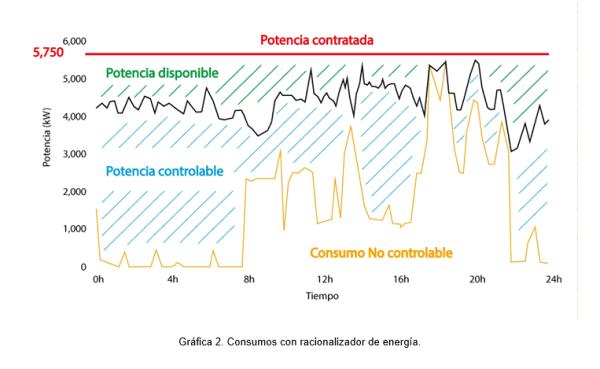 grafico consumos con racionalizacion electrica