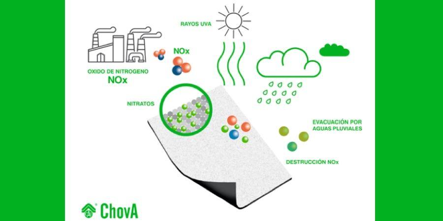 Láminas impermeabilizantes POLITABER nature de ChovA para descontaminar el aire