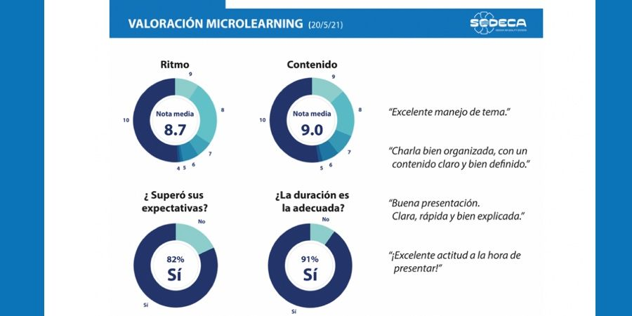 Excelente acogida del primer programa de microlearnings de SODECA IAQ