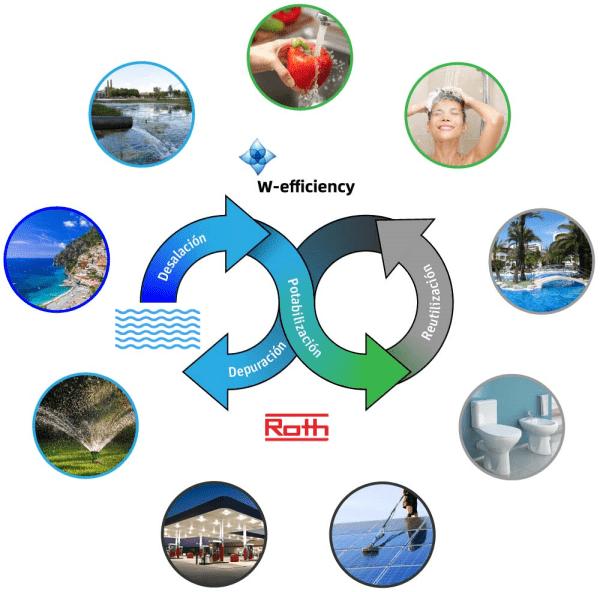 ciclo infinito agua w-efficiency